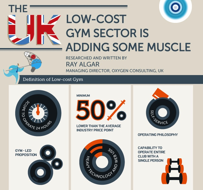 Ray Algar's 2012 UK Low-cost Gym Sector Report