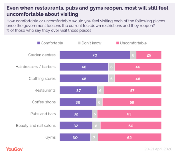 Chart showing 62% of the British public are currently uncomfortable about returning to gyms (YouGov)