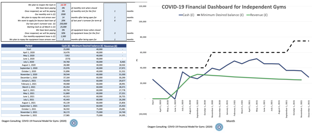 Shows a screenshot of Oxygen Consulting's new COVID-19 financial model for gyms and studios