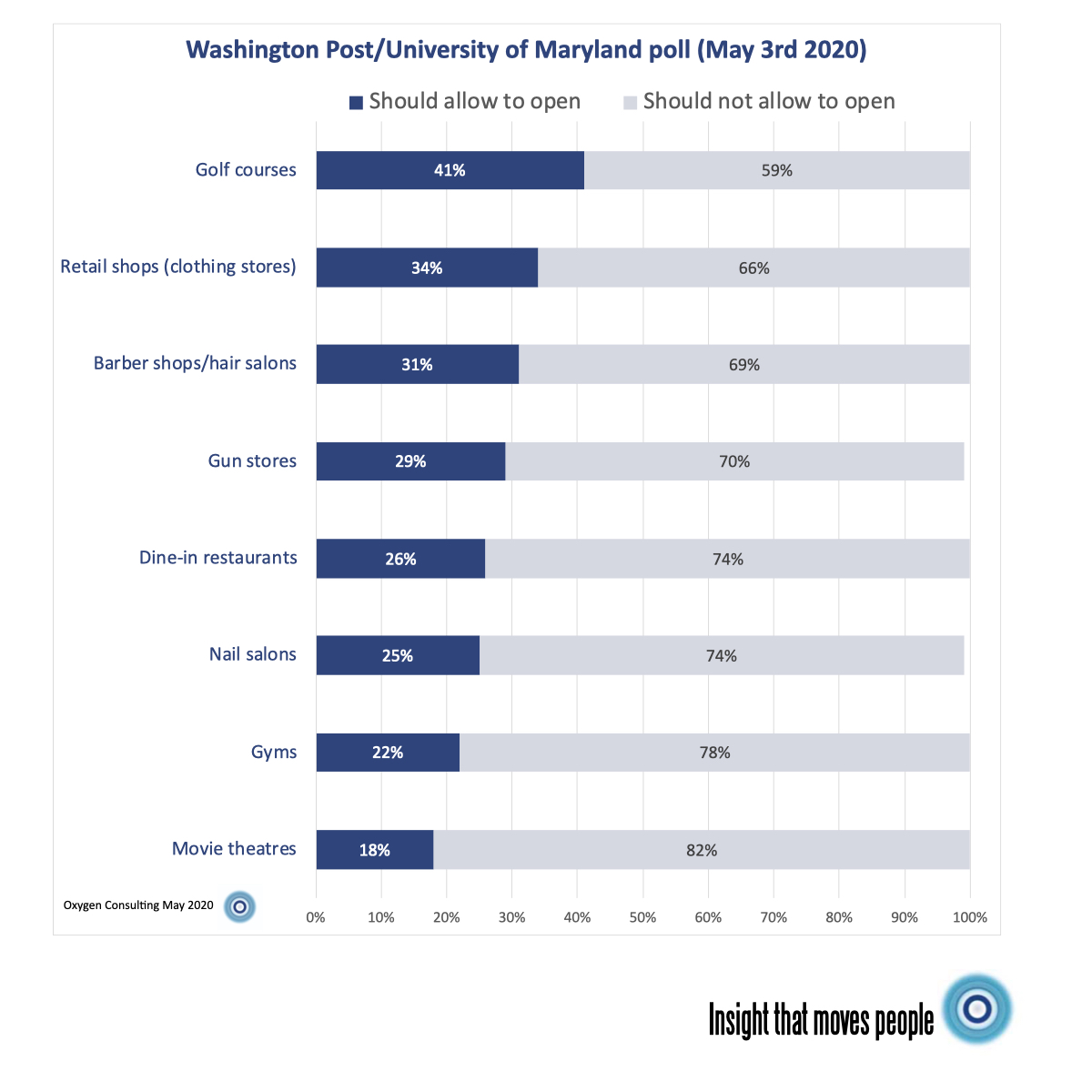 Results of Washington Post/University of Maryland survey May 2020 showing 78% of Americans think gyms should be allowed to reopen just yet.