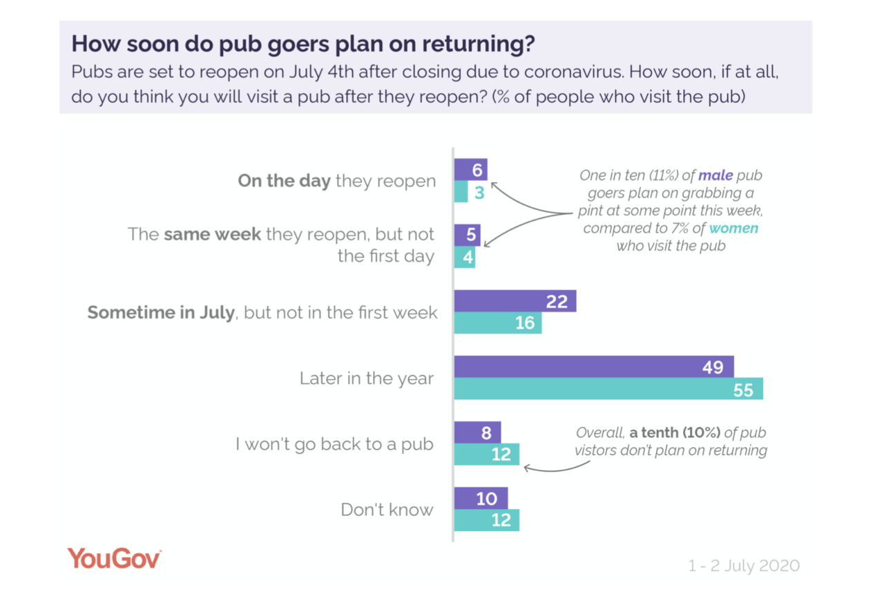10% of respondents said they will not be returning to pubs. This probably means until the discovery of an effective vaccine.