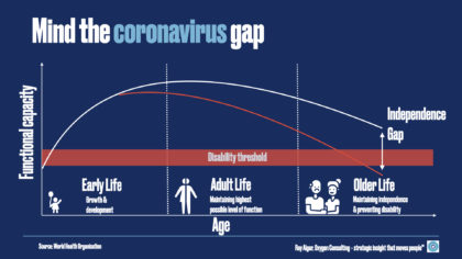 A chart which shows how the impact of coronavirus can potentially reduce health and fitness levels such that people drop below the disability threshold