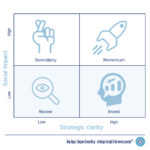 Social impact and strategic clarity framework — Ray Algar, Oxygen Consulting